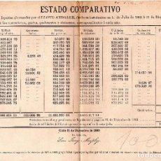 Líneas de navegación: CARTEL DE LLOYD ANDALUZ. SEGUROS MARITIMOS, CADIZ. DICIEMBRE 1883. ESTADO COMPARATIVO.. Lote 127633107
