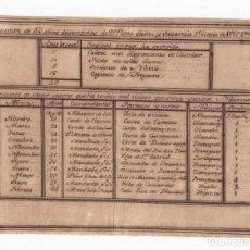 Líneas de navegación: RESUMEN DE 43 AÑOS DE SERVICIOS DE UN MARINO DESDE EL AÑO 1717 A 1766.. Lote 176015628