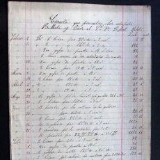 Manuscritos antiguos: MANUSCRITO - INVENTARIO DETALLE AÑO 1879 / CERRAJEROS BALLESTA Y OÑAS / 8 PAGINAS- BARCELONA. Lote 41598141