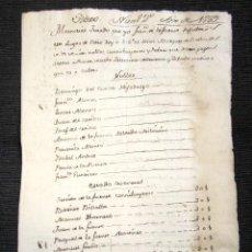 Manuscritos antiguos: AÑO 1789. SIERO DE LA REINA (LEÓN). MEMORIAL JURADO AL MARQUÉS DE VALVERDE CON POBRES Y NOBLES. . Lote 76212223