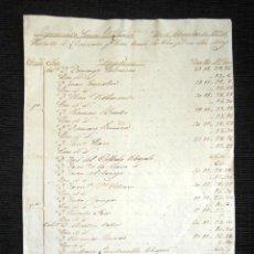 Manuscritos antiguos: AÑO 1831. SANTOÑA, SANTANDER. LICENCIADOS DEL REGIMIENTO DE LAREDO. MILITARES. FIRMA CORONEL. . Lote 120334891