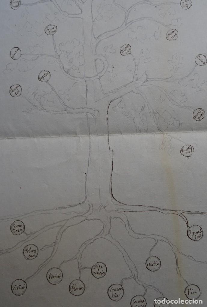 Manuscritos antiguos: Dibujos antiguos, s XVIII?, sacados de las obras de Raimundo Lulio, Ramón LLul - Foto 3 - 130085103