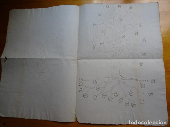 Manuscritos antiguos: Dibujos antiguos, s XVIII?, sacados de las obras de Raimundo Lulio, Ramón LLul - Foto 5 - 130085103