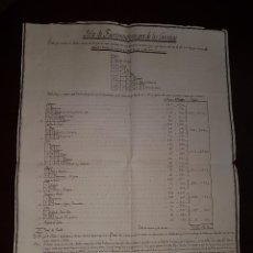 Manuscritos antiguos: ISLA DE FUERTEVENTURA - LISTA DE LOS PUEBLOS CABEZA DE DISTRITO - 1841. Lote 218269637