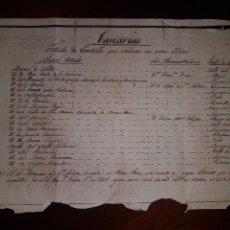 Manuscritos antiguos: CANARIAS - TÍTULOS DE CASTILLA QUE RADICAN EN ESTAS YSLAS - 1839. Lote 218271161