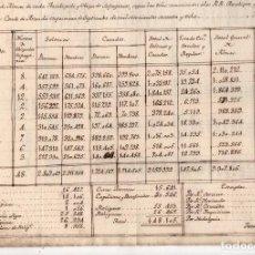 Manuscritos antigos: TOTAL DE ALMAS DE ARZOBISPADO Y OBISPOS DEL REINO PARA EL CONDE DE ARANDA. VIZCAYA, ALAVA, GUIPUZCOA. Lote 236521525