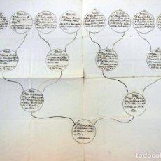 Manuscritos antiguos: ÁRBOL GENEALÓGICO - FAMILY TREE : DE MANUEL ANTONIO DE ECHEVARRIA BUTRON (VIZCAYA) 1810. Lote 262991435