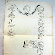 Manuscritos antiguos: ÁRBOL GENEALÓGICO - FAMILY TREE : DE JUAN LOPEZ DE ELAZARRAGA CON JUANA DE OCARIN. Lote 262993180