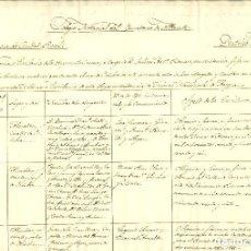 Manuscritos antiguos: DOCUMENTO MANUSCRITO, PAPEL SELLADO FISCAL, SELLO OFICIO 25 CTMS., AÑO 1865. REINADO ISABEL II. Lote 263059055