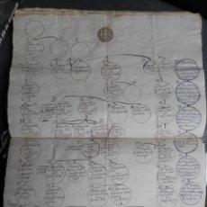 Manuscritos antiguos: HIDALGUÍA Y NOBLEZA MANUSCRITO AÑO 1788 ÁRBOLES GENEALÓGICOS, PERGAMINO, TAMARIZ VALLADOLID. Lote 269155338