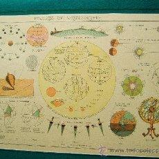 Mappe contemporanee: FIGURAS DE COSMOGRAFIA - MAPA Nº 2 - SALVADOR SALINAS BELLVER - 24X33 CM - 1947 . Lote 35892844