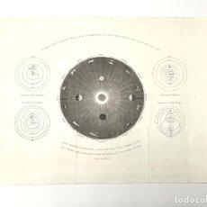 Mapas contemporáneos: MAPA CELESTIAL ANTIGUO SIGLO XIX SISTEMA SOLAR 1850 - G. DE CATTANEO. Lote 265468049