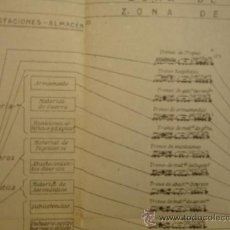 Militaria: DOCUMENTOS Y PLANOS DEL SERVICIO DE RETAGUARDIA 1942. Lote 31287775