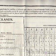 Militaria: GUARDIA NACIONAL. TABLA QUE MANIFIESTA LOS SUELDOS Y HABERES QUE DISFRUTAN, SEGÚN REALES... 1835.. Lote 53656612