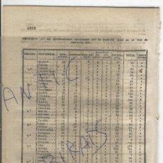 Militaria: BOLETIN.GUARDIA CIVIL.AÑO 1861.DETENCIONES.MIRANDA DE EBRO.VILLACIERVOS.MOTA DEL MARQUES.OÑERO.LEON.. Lote 26335460