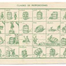 Postales: ESPERANTO - PREPOSICIONES. Lote 178795252