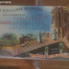 Postales: ANTIGUA POSTAL LA NUPCIALIDAD EN ESPAÑA - NO CIRCULADA - ED. PRESIDENCIA DE GOBIERNO.. Lote 245125880
