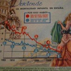 Postales: POSTAL PRESIDENCIA GOBIERNO INE. DESCIENDE MORTALIDAD INFANTIL ESPAÑA. VALVERDE. SAN SEBASTIAN. Lote 46370353