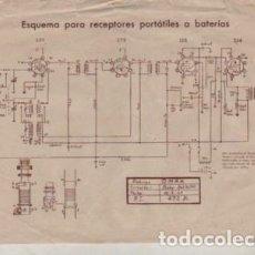 Radios antiguas: HOJA DE BOBINAS OMAX ESQUEMA PARAR RECEPTORES RADIO PORTÁTILES A BATERIAS. Lote 143702466