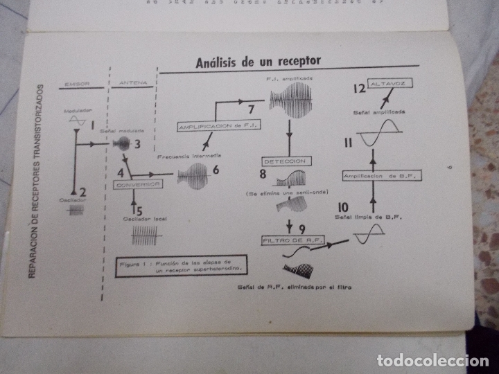 Libro reparacion de radio transistores - Verkauft durch ... on