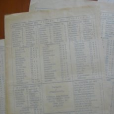 Coleccionismo deportivo: LOTE DE 5 HOJAS - PENALTY DE ALBACETE CON RESULTADOS CLASIFICACIONES QUINIELA JORNADA DE FUTBOL. Lote 174941170