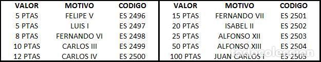 Sellos: ESPAÑA 1978 - ES 2496 A 2505 - REYES CASA DE BORBON - SERIE DE 10 SELLOS NUEVOS - Foto 2 - 164313606