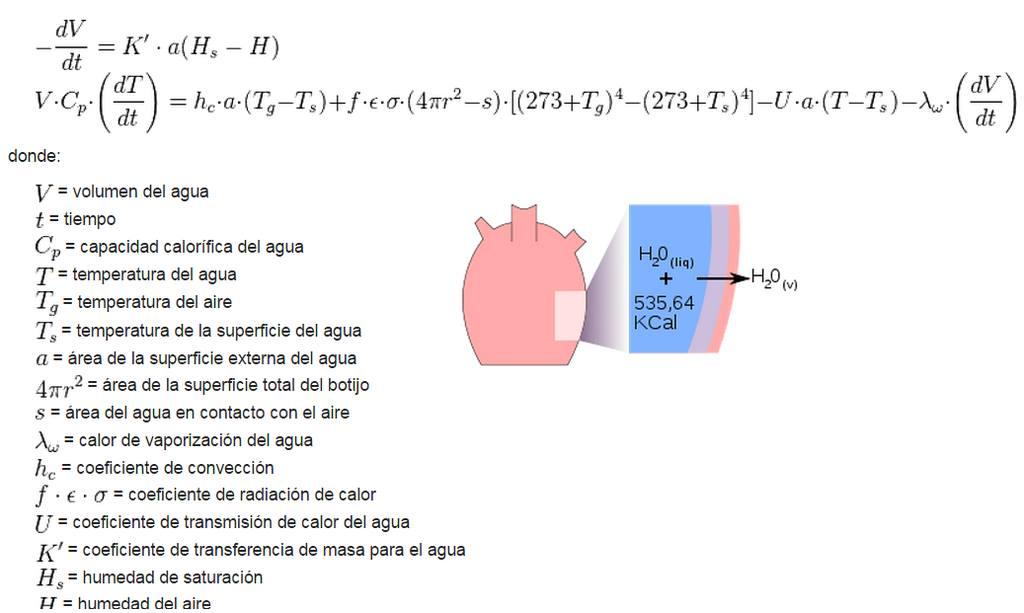 Fórmula del botijo